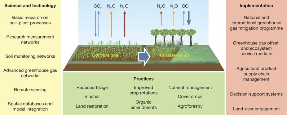 Figure 3 from Paustian et al. 2016 paper showing Science and technology leading to climate-smart soil practices, with implementation considerations